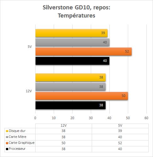 Silverstone_GD10_resultats_repos_temperatures