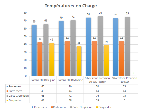 Silverstone_Precision_PS10_temperatures_charge