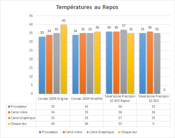Silverstone_Precision_PS10_temperatures_repos