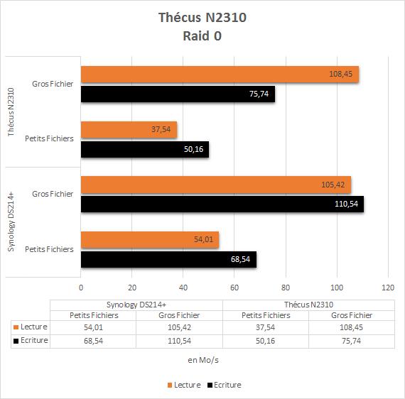 Thecus_N2310_test_raid0