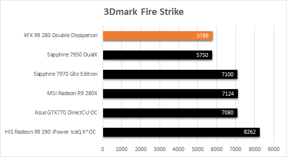 XFX_R9_280_fps_3DMark