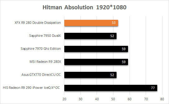 XFX_R9_280_fps_Hitman_Absolution