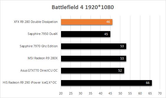 XFX_R9_280_fps_battlefield4