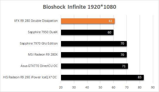 XFX_R9_280_fps_bioshock_infinite