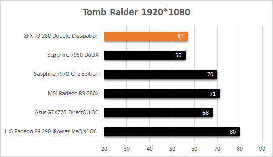XFX_R9_280_fps_tomb_raider