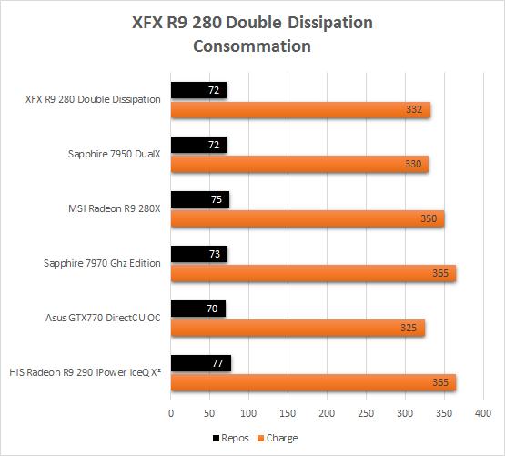 XFX_R9_280_usine_conso