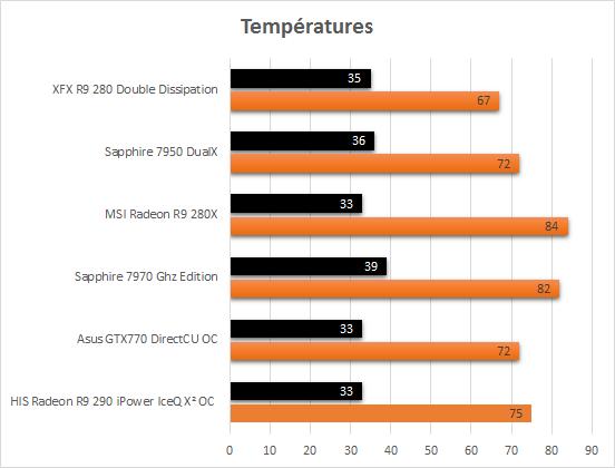 XFX_R9_280_usine_temperatures