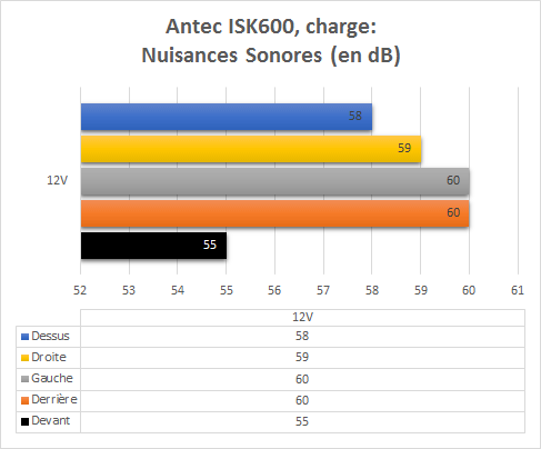 Antec_ISK60_resultats_charge_nuisances_sonores