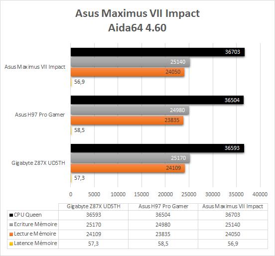 Asus_Maximus_VII_resultats_aida64