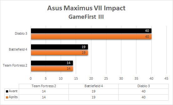 Asus_Maximus_VII_resultats_gamefirstIII
