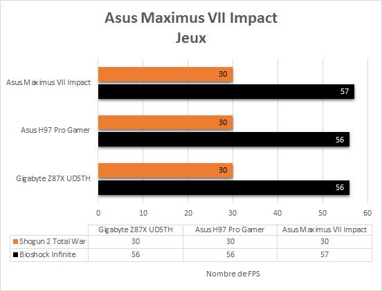 Asus_Maximus_VII_resultats_jeux