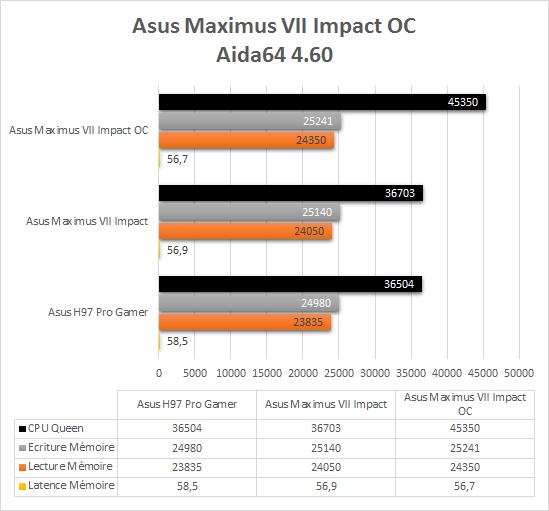 Asus_Maximus_VII_resultats_oc_aida64