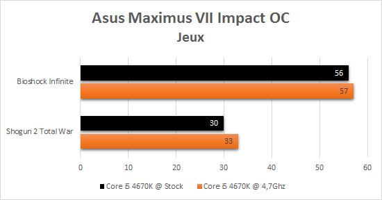 Asus_Maximus_VII_resultats_oc_jeux