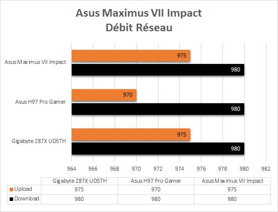 Asus_Maximus_VII_resultats_reseau