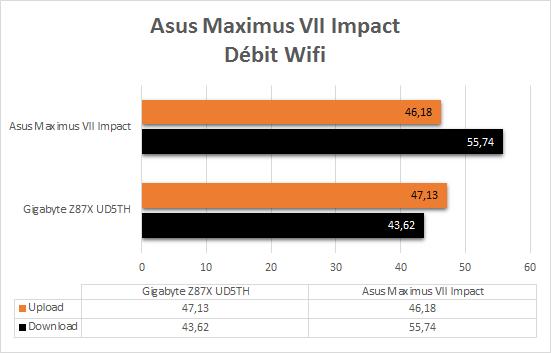 Asus_Maximus_VII_resultats_wifi