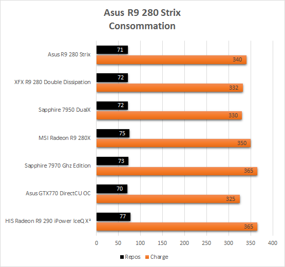 Asus_R9_280_Strix_resultats_consommation