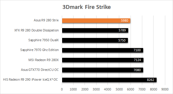 Asus_R9_280_Strix_resultats_jeux_3Dmark