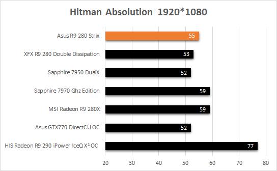 Asus_R9_280_Strix_resultats_jeux_Hitman_absolution