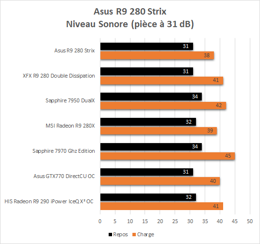 Asus_R9_280_Strix_resultats_nuisances_sonores