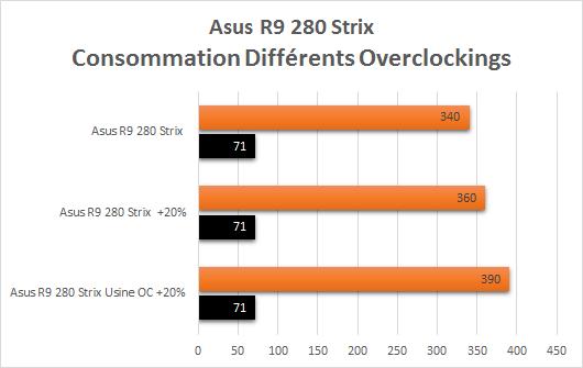 Asus_R9_280_Strix_resultats_overclock_comparatif_consommations