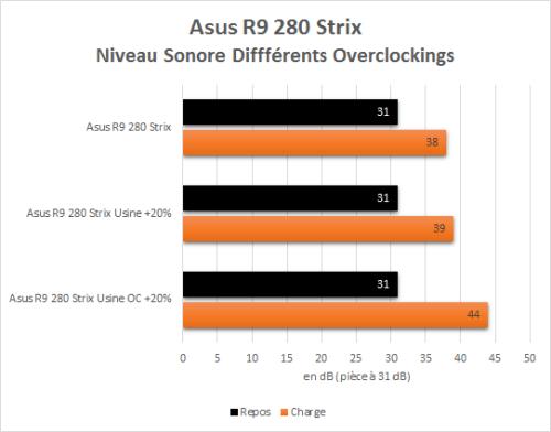 Asus_R9_280_Strix_resultats_overclock_comparatif_nuisances_sonores
