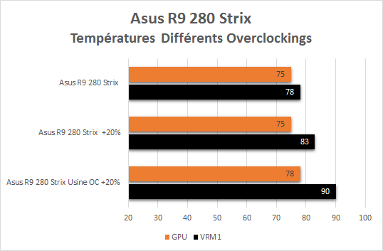 Asus_R9_280_Strix_resultats_overclock_comparatif_temperatures