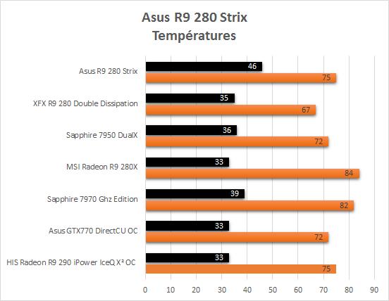Asus_R9_280_Strix_resultats_temperatures