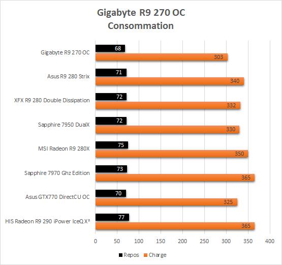 Gigabyte_R9_270_resultats_consommation