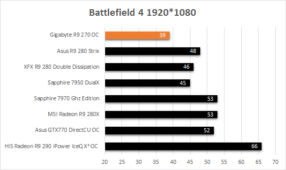 Gigabyte_R9_270_resultats_jeux_battlefield4