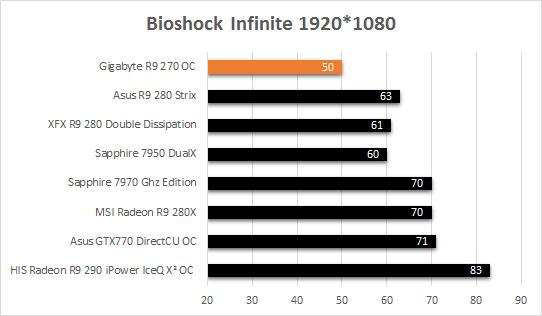 Gigabyte_R9_270_resultats_jeux_bioshock_infinite