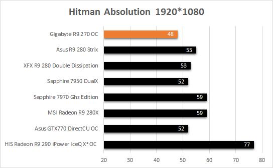 Gigabyte_R9_270_resultats_jeux_hitman_absolution