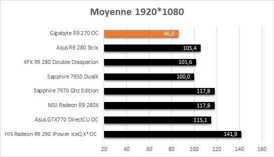 Gigabyte_R9_270_resultats_jeux_moyenne