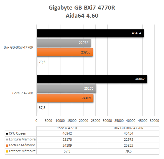 Gigabyte_brix_pro_i7_4770R_resultats_aida64