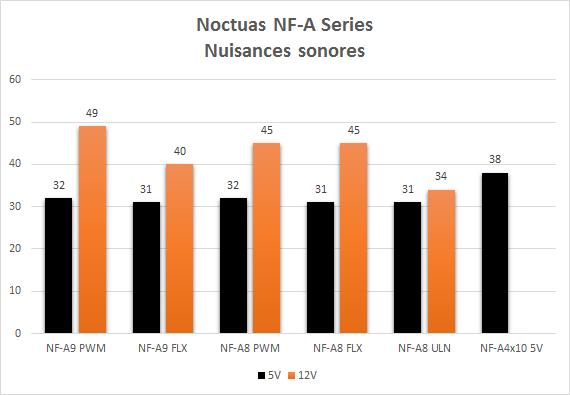 Noctua_NF-Ax_nuisances_sonores