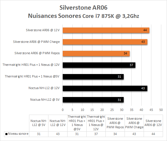 Silverstone_AR06_nuisances_sonores