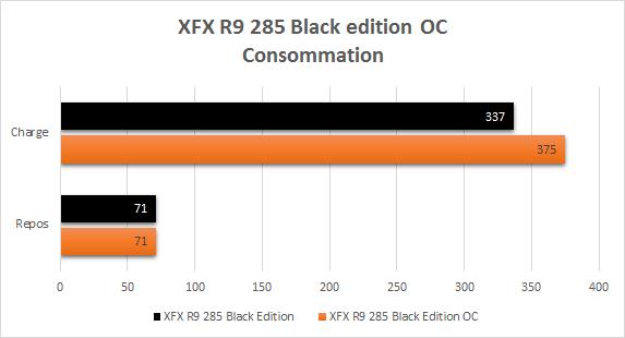 XFX_R9_285_resultats_OC_consommation