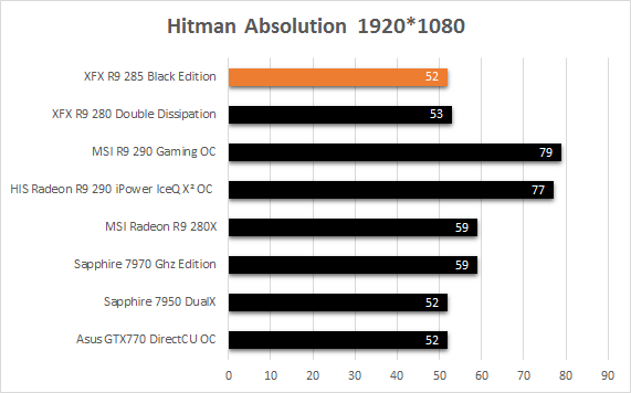 XFX_R9_285_resultats_usine_hitman_absolution