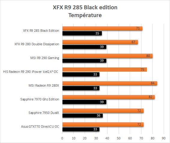 XFX_R9_285_resultats_usine_temperature