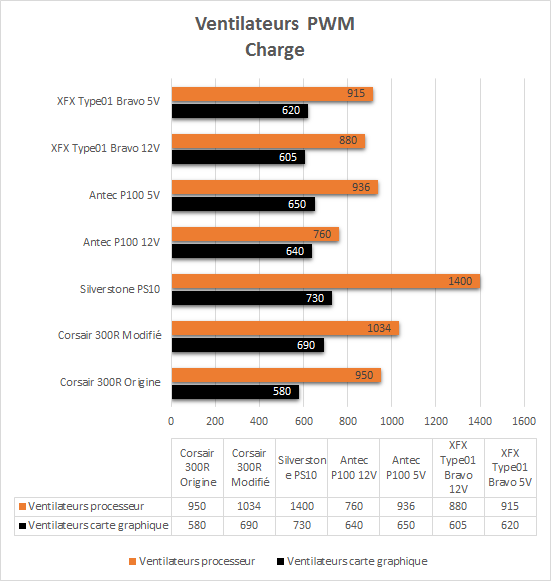 XFX_Type01_resultats_charge_PWM