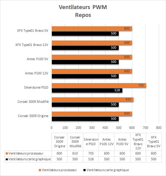 XFX_Type01_resultats_repos_PWM