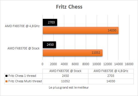 AMD_FX_8370E_overclock_fritz_chess