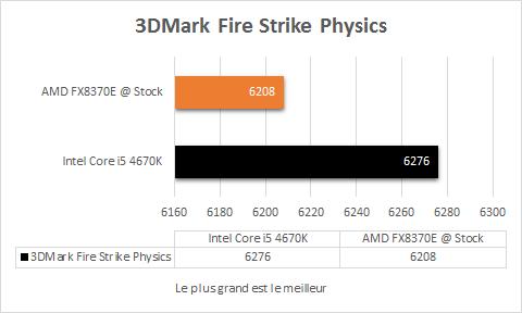 AMD_FX_8370E_stock_3Dmark_fire_strike_Physics