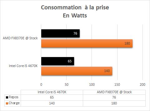 AMD_FX_8370E_stock_consommation