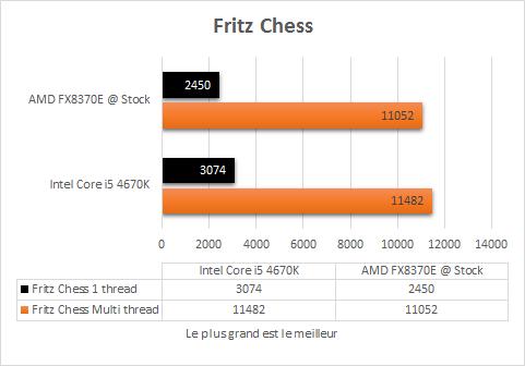 AMD_FX_8370E_stock_fritz_chess