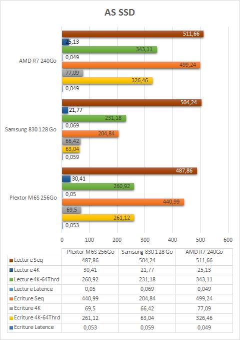 AMD_R7_240Go_resultats_as_ssd
