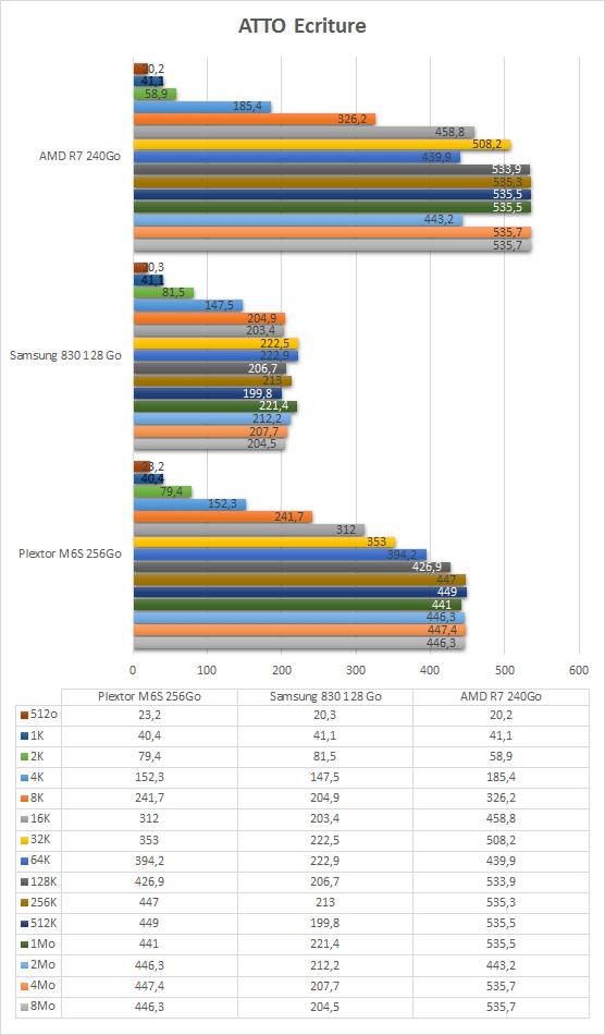 AMD_R7_240Go_resultats_atto_ecriture