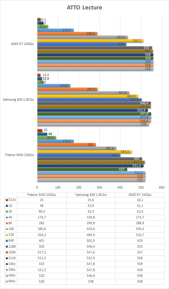 AMD_R7_240Go_resultats_atto_lecture