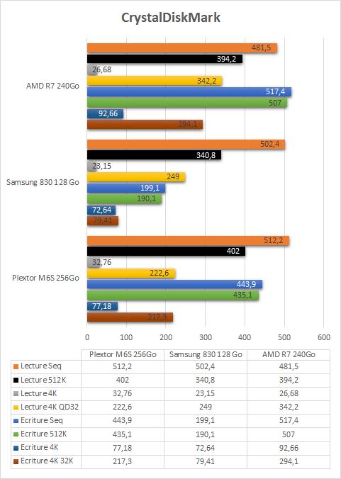AMD_R7_240Go_resultats_crystaldiskmark
