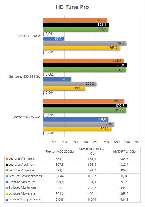 AMD_R7_240Go_resultats_hd_tune_pro