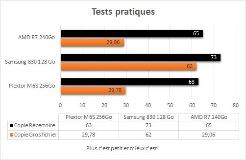 AMD_R7_240Go_resultats_tests_pratiques